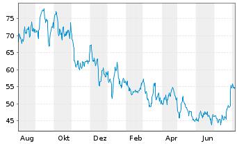 Chart Axonics Modulation Tech. Inc. - 1 Jahr