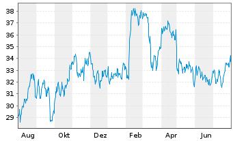 Chart BP PLC ADRs - 1 Jahr