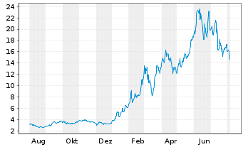 Chart BP Prudhoe Bay Royalty Trust - 1 Jahr
