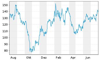 Chart Baidu.com Inc. ADR - 1 Jahr