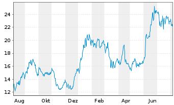 Chart Banco Macro S.A. Sp. ADRs - 1 Jahr