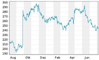 Chart Biogen Inc. - 1 Jahr