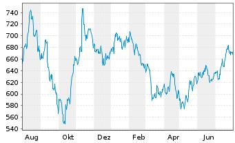 Chart Blackrock Inc. Class A - 1 Jahr