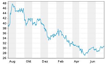Chart Block H & R Inc. - 1 Jahr