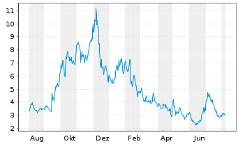 Chart Blue Apron Holdings Inc. - 1 Jahr