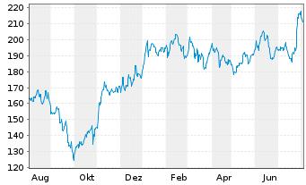 Chart Boeing Co. - 1 Jahr