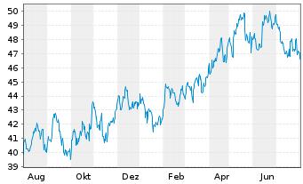 Chart Boston Scientific Corp. - 1 Jahr