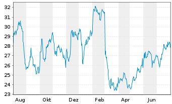 Chart BOX Inc. - 1 Jahr