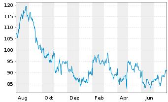 Chart C.H. Robinson Worldwide Inc. - 1 Jahr