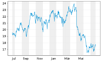 Chart CNO Financial Group Inc. - 1 Year
