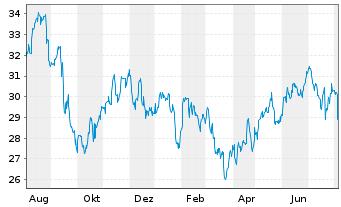 Chart CSX Corp. - 1 Jahr