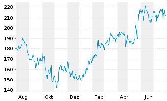 Chart Cadence Design Systems Inc. - 1 Jahr