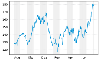 Chart Cadence Design Systems Inc. - 1 Jahr