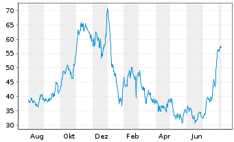 Chart Calix Networks Inc. - 1 Year