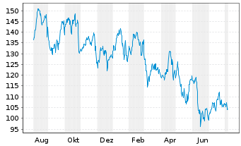 Chart Capital One Financial Corp. - 1 Jahr