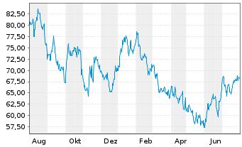 Chart Carter's Inc. - 1 Jahr
