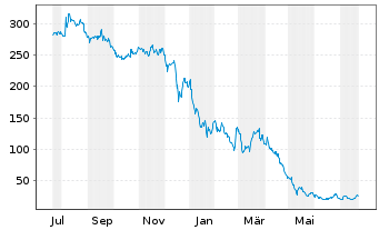 Chart Carvana Co. - 1 Year