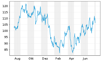 Chart Catalent Inc. - 1 Year