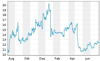 Chart Catalyst Pharma Partners Inc. - 1 Jahr