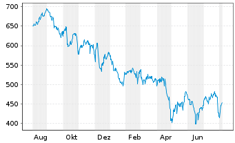 Chart Charter Communicat. Inc.(Del.) Class A - 1 Year