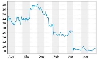 Chart Chegg Inc. - 1 Jahr