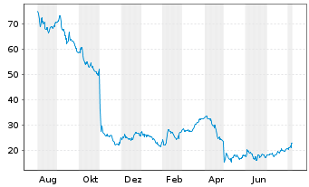 Chart Chegg Inc. - 1 Year