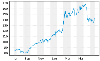 Chart Chevron Corp. - 1 Jahr