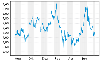 Chart China Life Insurance Co. Ltd. ADRs - 1 Year