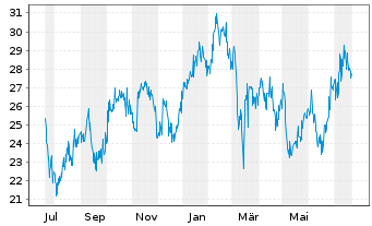 Chart China Southern Airlines Co.Ltd - 1 Year