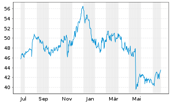 Chart Cisco Systems Inc. - 1 Year