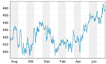 Chart Cintas Corp. - 1 Jahr