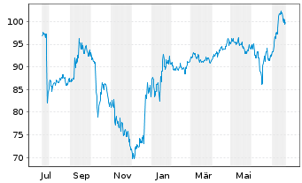 Chart Citrix Systems Inc. - 1 Year