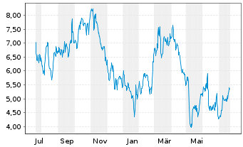 Chart Clean Energy Fuels Corp. - 1 Jahr