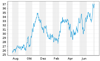 Chart Clearway Energy Inc. - 1 Jahr