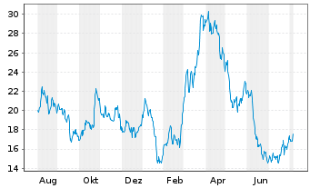 Chart Cleveland-Cliffs Inc. - 1 Jahr