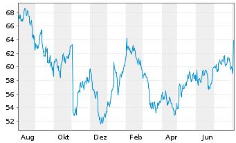 Chart Cognizant Technology Sol. Corp. - 1 Jahr