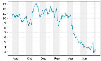 Chart Community Health Sys. Inc. - 1 Jahr