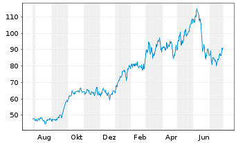 Chart ConocoPhillips - 1 Year