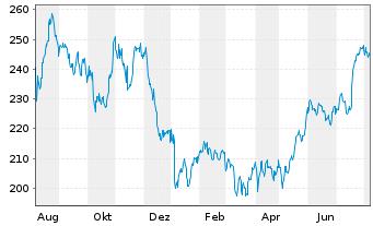 Chart Constellation Brands Inc. - 1 Jahr