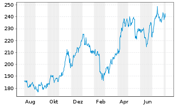 Chart Constellation Brands Inc. - 1 Year