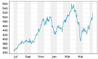 Chart Costco Wholesale Corp. - 1 Year