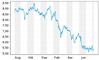 Chart Credit Suisse Group ADRs - 1 Year