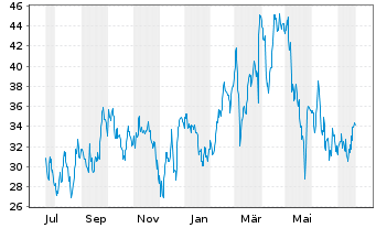 Chart Dave & Buster's Entertain.Inc. - 1 Jahr