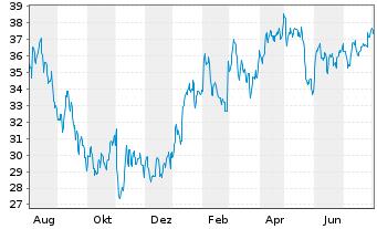 Chart Dentsply Sirona Inc. - 1 Jahr