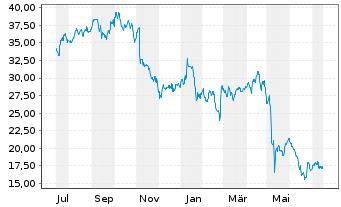 Chart Dish Network Corp. - 1 Jahr