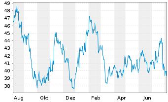 Chart Ebay Inc. - 1 Jahr