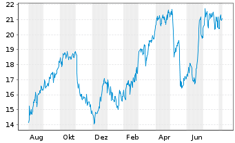 Chart Exelixis Inc. - 1 Year