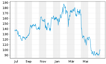 Chart Expedia Inc. - 1 Jahr