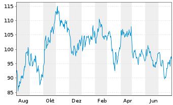 Chart Exxon Mobil Corp. - 1 Jahr