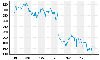 Chart Facebook Inc. - 1 Year